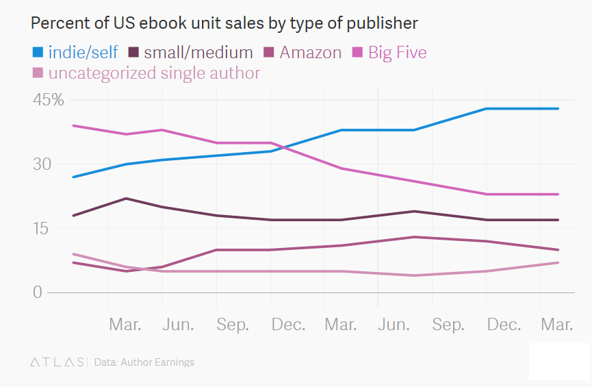 Ebook dati vendita per tipo di publisher